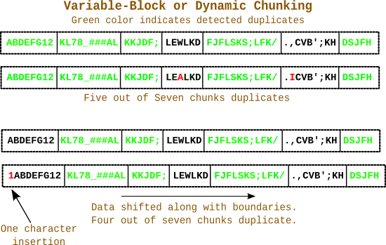 dynamic_chunking